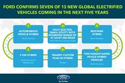 Novidades Ford: Versões eléctricas Mustang e Transit até 2020 e criação de 700 empregos Para Produção de Veículos Eléctricos e Autónomos