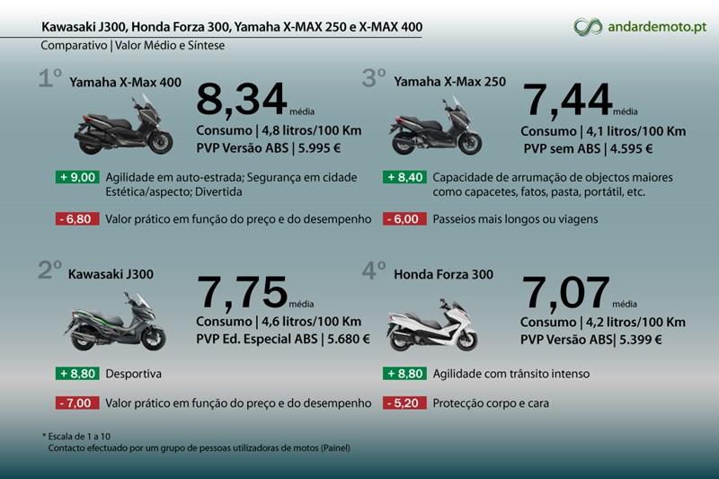 Comparativo J300 Forza 300 X Max 250 E X Max 400 Test