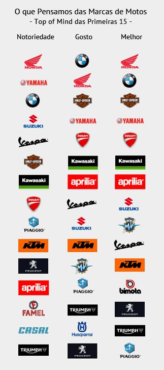 Motos quais s o as melhores marcas opini es andar de moto - Marcas de agendas ...